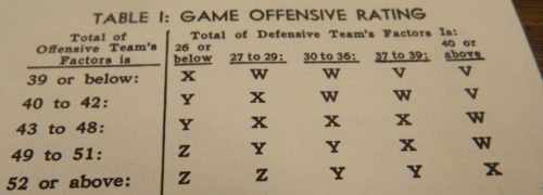 Offensive Ratings Chart in Vince Lombardi's Game